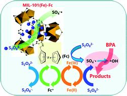Thesis on heterogeneous catalysis