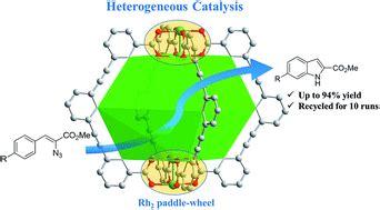 Just finishing my PHD in Heterogeneous Catalysis