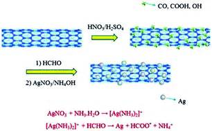 Heterogeneous Enantioselective Hydrogenation Of